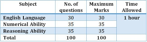 IBPS-Clerk-2019-Prelim-Exam-Pattern