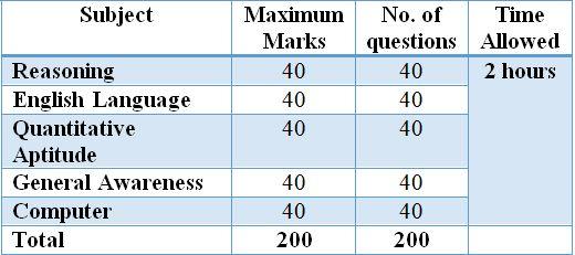 IBPS Clerk V Main Exam 2019 Pattern