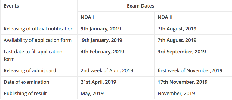 NDA 2019 exam schedule