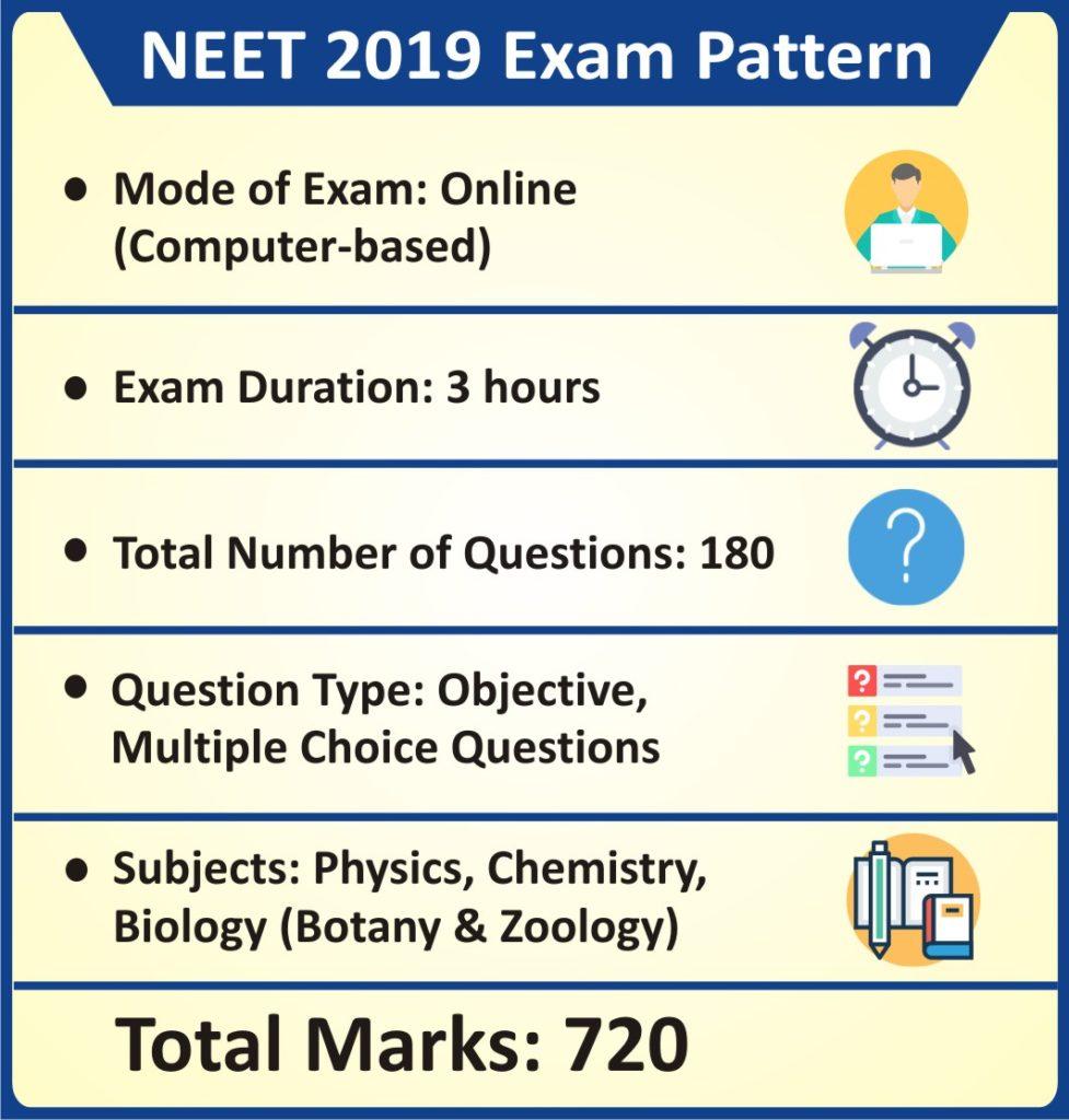 NEET-2019-Exam-Pattern
