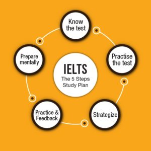 Study plan for IELTS Exam